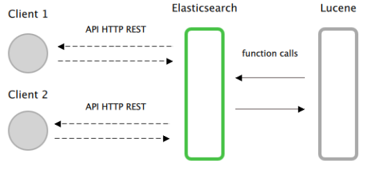 Elastichsearch Lucene